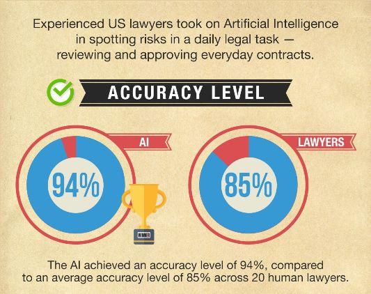 AI Accuracy
